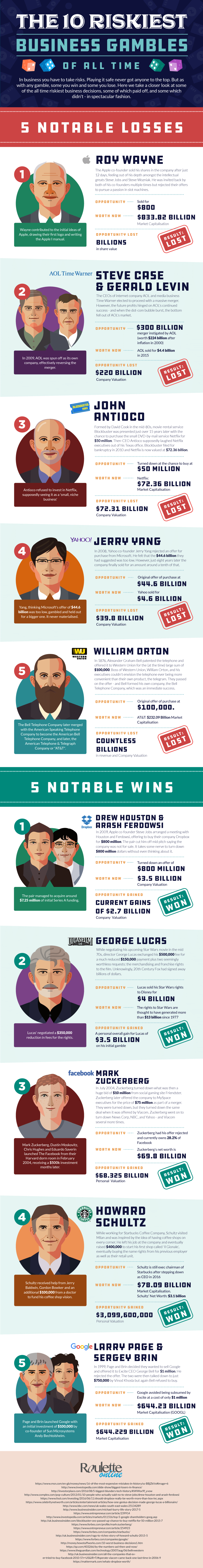infographic - 10 riskiest business gambles of all time [Infographic]