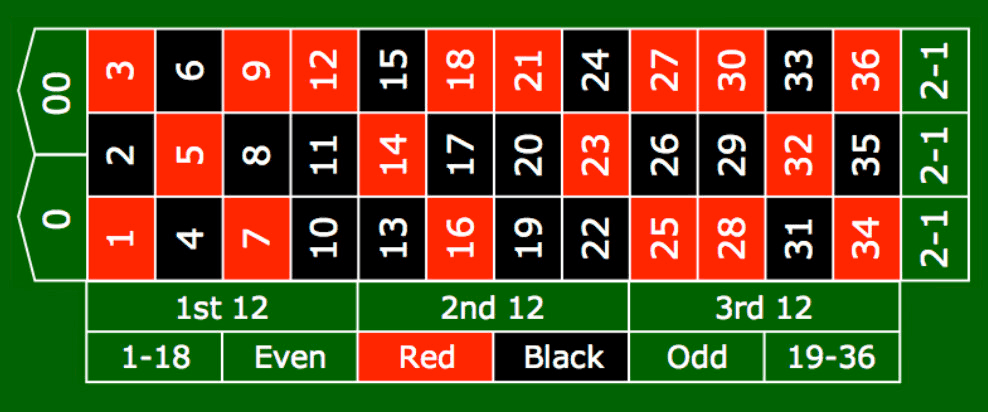 Green-Black Attack Roulette System